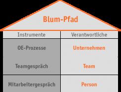 Tool: Blum-Pfad