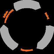 Tool: Grundprinzipien
