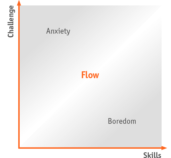 Tool: Flow