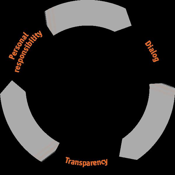 Tool: Basic principles